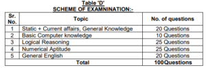 exam pattern of pspcl clerk