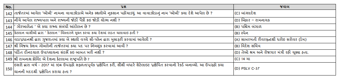Result] Gujarat TET 1 Exam Official Result & Merit List