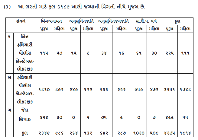 Ojas LRB Gujarat PET Result Cut off & Document Verification List